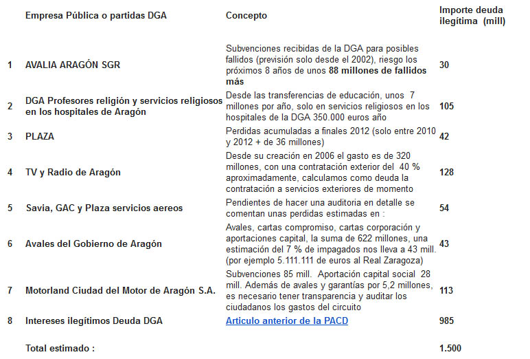 La DGA cerrará el 2013 con unos 4.837 millones de euros de deuda