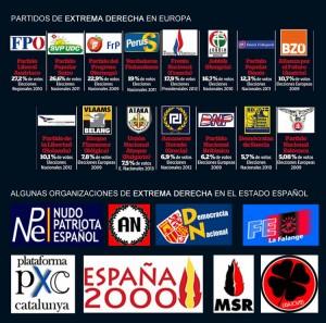 La ultraderecha española se quiere subir al carro de la crisis para captar votos y llegar a Estrasburgo tras las elecciones europeas de 2014.