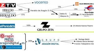 Infografía: EsZaragoza