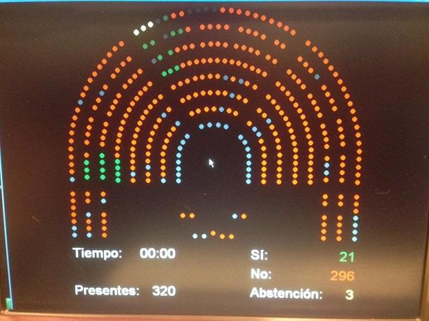 PP, PSOE, CIU y UPyD votan en contra de realizar un referendum sobre el Tratado de Libre Comercio EEUU-UE