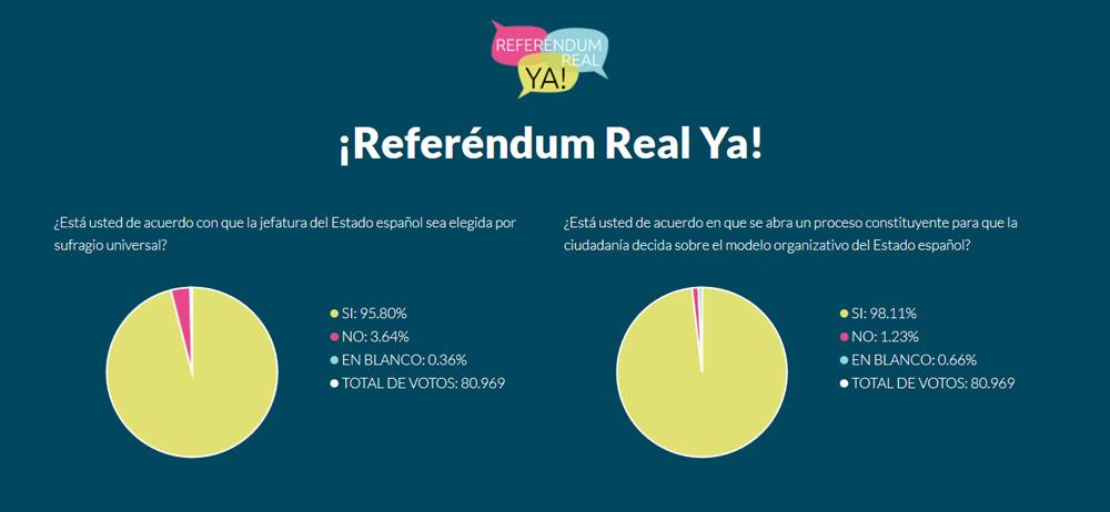 Abrumadora mayoría a favor del «derecho a decidir» en el Referéndum Real Ya
