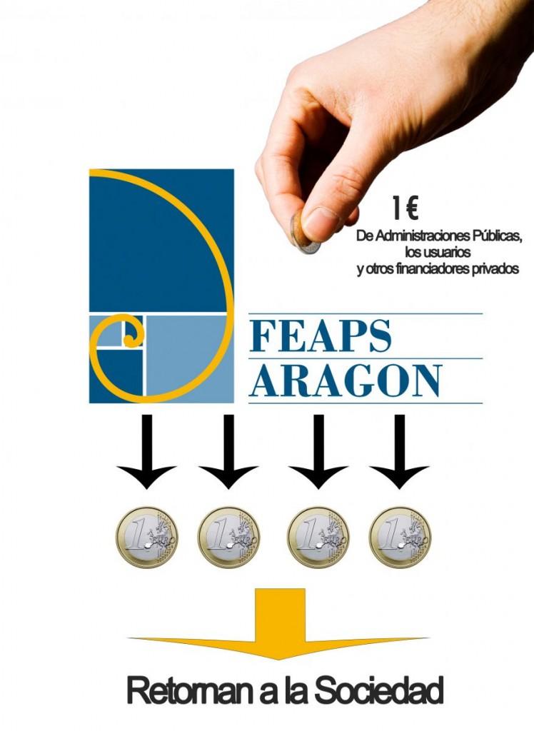 FEAPS Aragón retorna a la sociedad cuatro euros por cada uno recibido