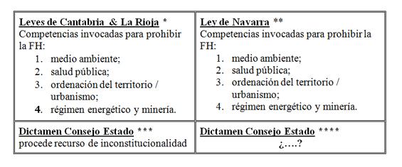 Primer paso para anular la prohibición del fracking en Nafarroa con el dictamen (desfavorable) del Consejo de Estado