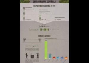 Infografía de Ecologistas en Acción de la deuda militar española en 2013.