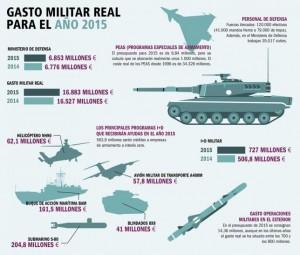El gasto del Ministerio de Defensa aumenta, por primera vez desde 2008, un 1,1%, pero el gasto militar real sube al menos un 33%.