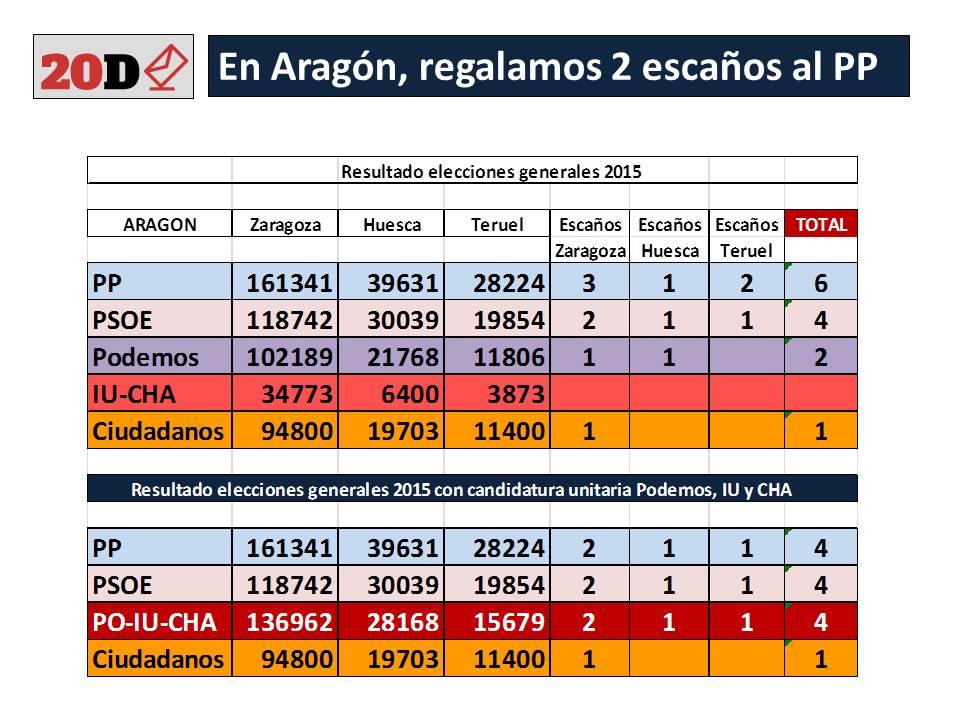 La falta de unidad entre Podemos y UP (IU y CHA), regalan dos escaños en el Congreso al PP-PAR