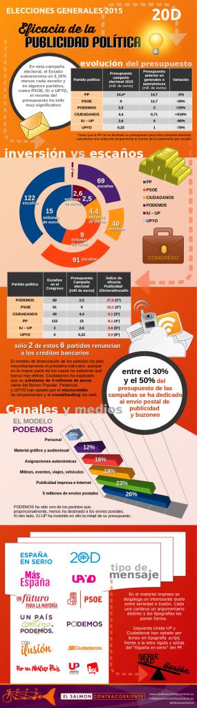 SALMON infografia_efectividad_publicidad_politica_dic2015
