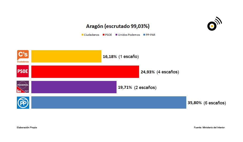 El 26J Aragón calca los resultados del 20D