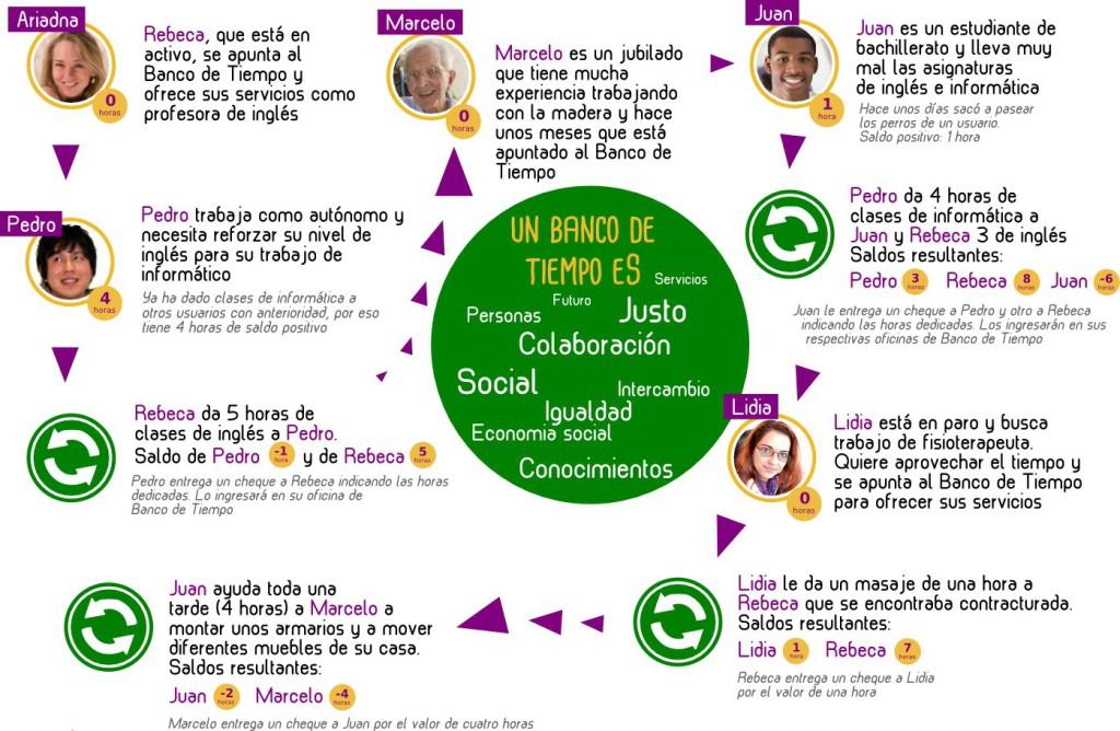 CNT presenta la propuesta de crear un banco del tiempo en Teruel