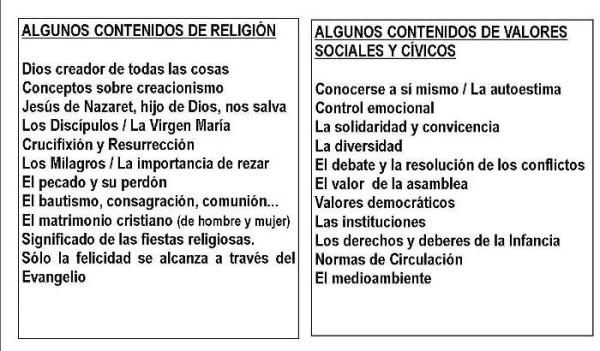 contenidos-religion-y-valores-en-Primaria-2016