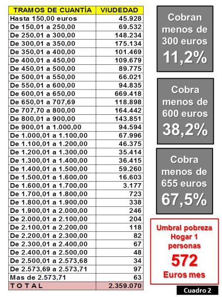 cuadro pensiones 2