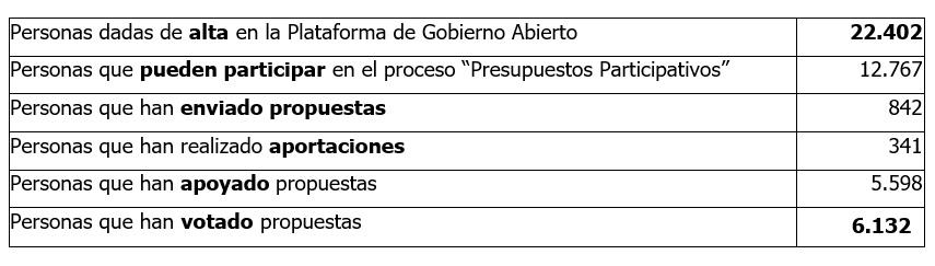 Mejoras en la vía pública y de movilidad y arreglos en centros escolares, entre los 113 proyectos más votados de los Presupuestos Participativos de Zaragoza
