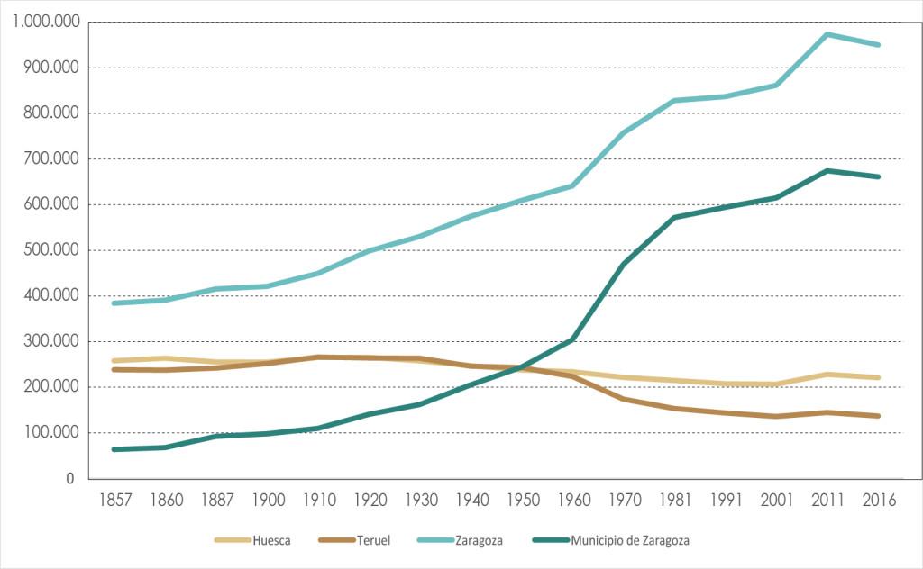 Evolución de la población en la ciudad de Zaragoza frente a los territorios zaragozano, oscense y turolense. Gráfico: David Granado.