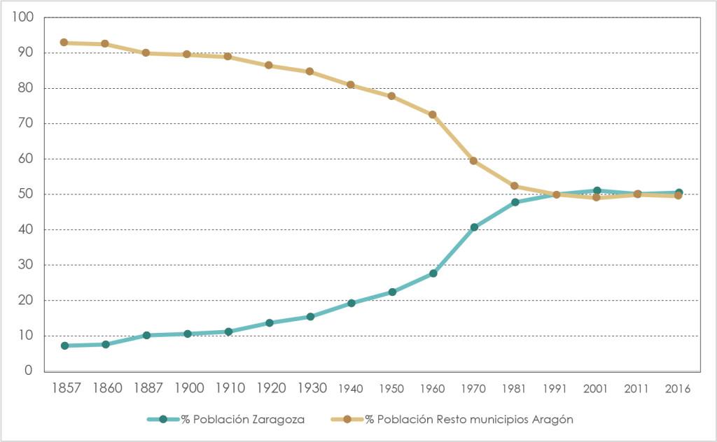 Evolución de la población en la ciudad de Zaragoza y el resto de Aragón. Gráfico: David Granado.