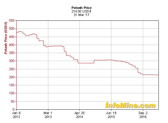 Evolución del precio de la potasa en los últimos cinco años. Fuente: InfoMine.