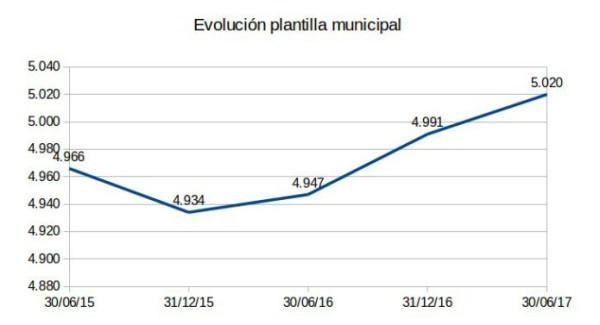 plantilla-municipal-695x377
