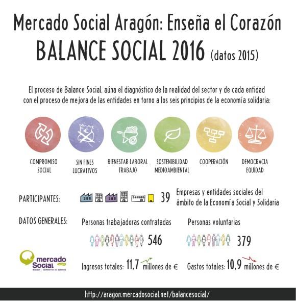 Balance Mercado Social