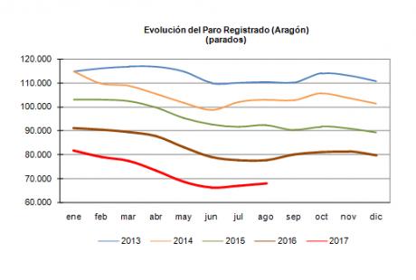 Desempleo Aragón