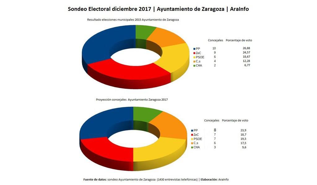 [Sondeo electoral Zaragoza] El PP más lejos de obtener la alcaldía de Zaragoza