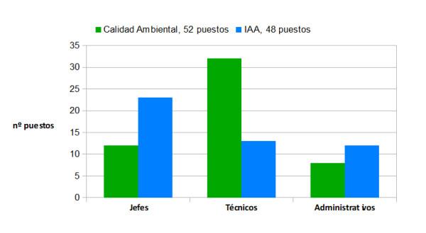 IAA grafica 2