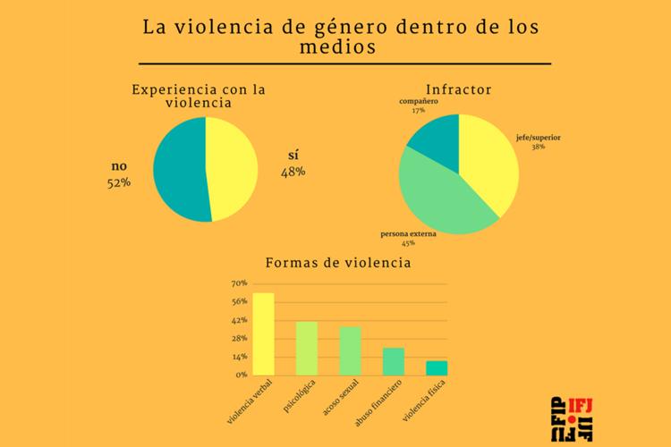 Una de cada dos mujeres periodistas sufre violencia machista en su trabajo, según una encuesta de la IFJ
