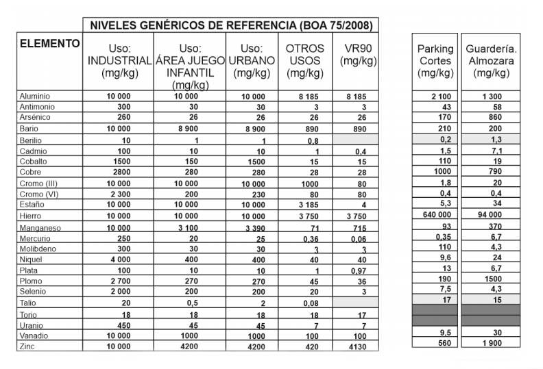 Niveles de referencia para la protección de la salud humana, extraídos del BOA, junto a los datos obtenidos en el análisis realizado por SYNLAB Analytics Services en el entorno de la guardería y el Parque Aljafería