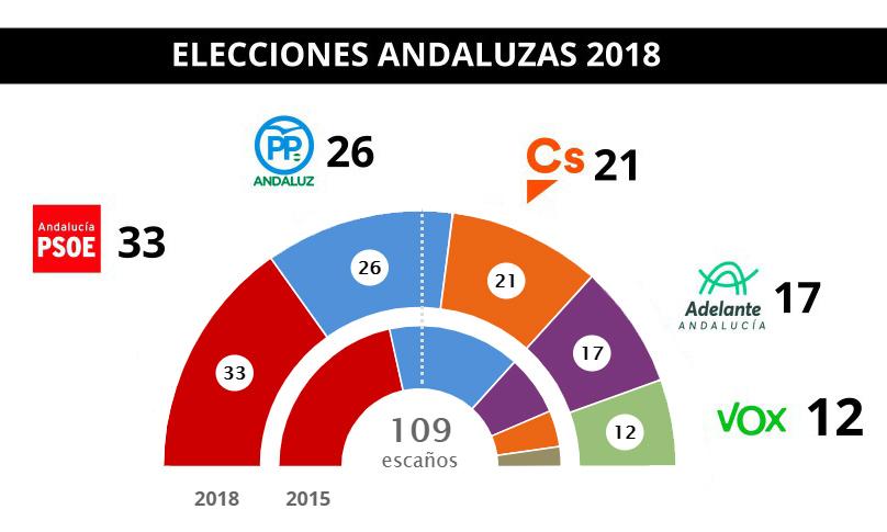 Andalucía ante el abismo de la ultraderecha españolista