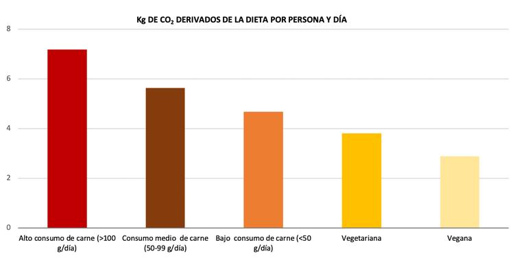 Emisions de GEI en función d'o tipo de dieta en Reino Uniu. Scarborough et a o. (2014).