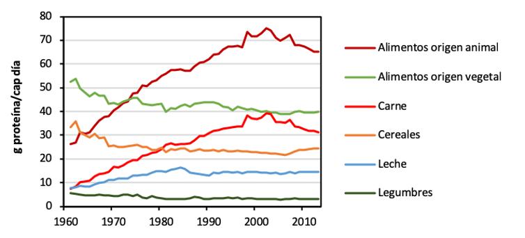 Evolución d'o consumo de qualques tipos d'alimentos en Espanya, expresau en gramos de proteína por persona y día (1961-2013) FAOSTAT (FAO 2019).