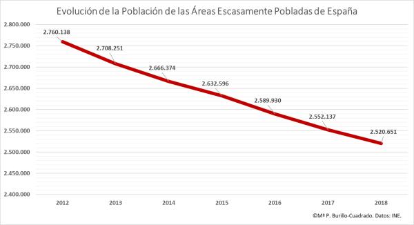 3 Evolución de la Población de las Áreas Escasamente Pobladas de España