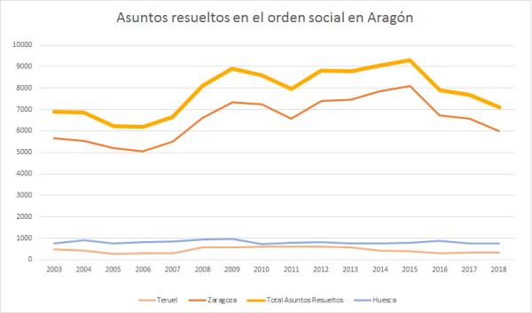 asuntos judiciales sociales en Aragón 3