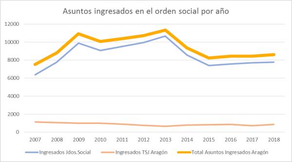 asuntos judiciales sociales en Aragón 5
