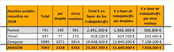 asuntos judiciales sociales en Aragón
