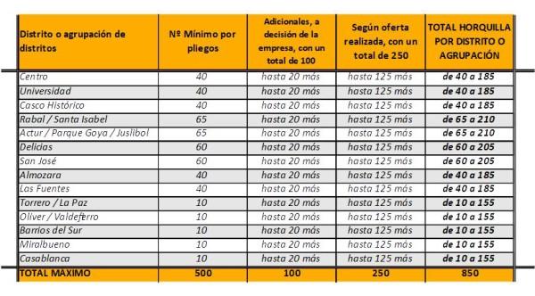 Elaboración propia de AraInfo  según datos en los pliegos.
