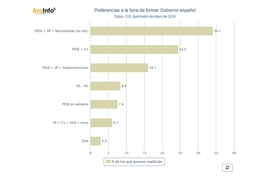 La ciudadanía prefiere un Gobierno español en el que esté Unidas Podemos