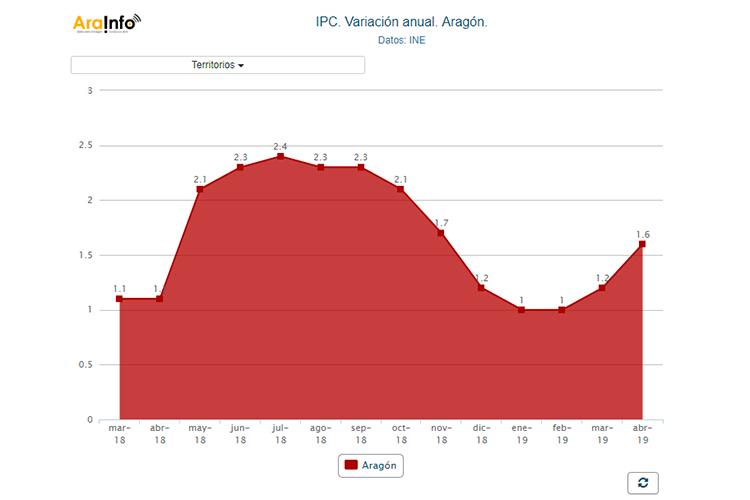 Los precios suben en Aragón hasta el 1,6, una décima por encima de la media estatal