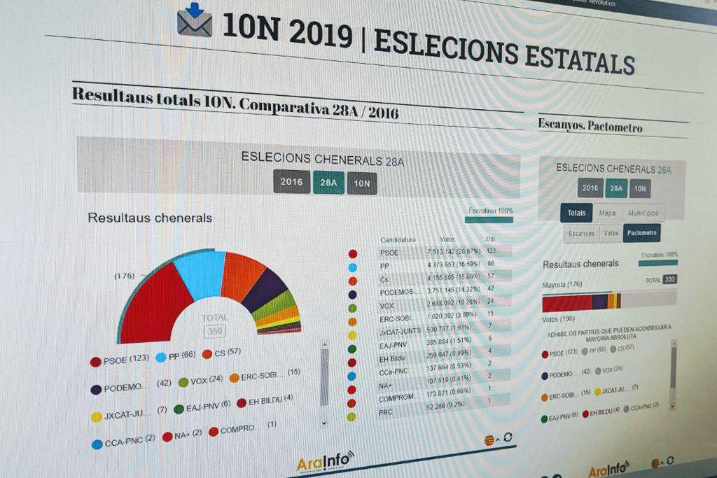 Este 10N, toda la información electoral en AraInfo